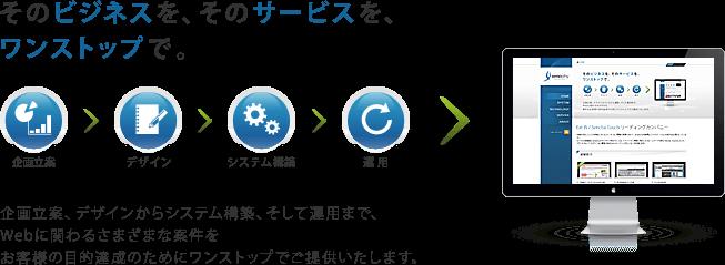 企画立案、デザインからシステム構築、そして運用まで、Webに関わるさまざまな案件をお客様の目的達成のためにワンストップでご提供いたします。