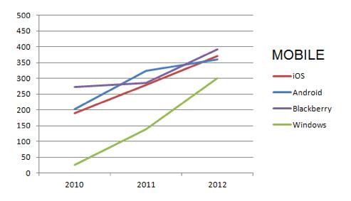 モバイル用グラフ