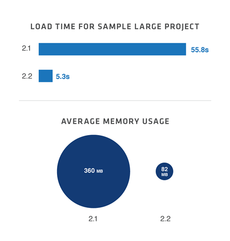 LOAD TIME FOR SAMPLE LARGE PROJECT