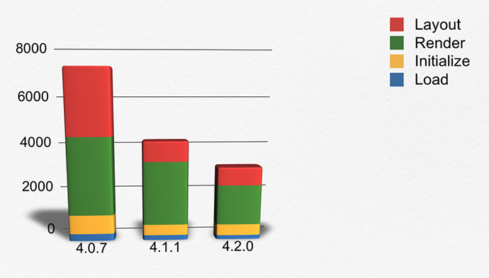 Ext JS Performance Bar Chart