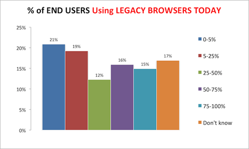 End_Users_Using_Legacy_Browsers