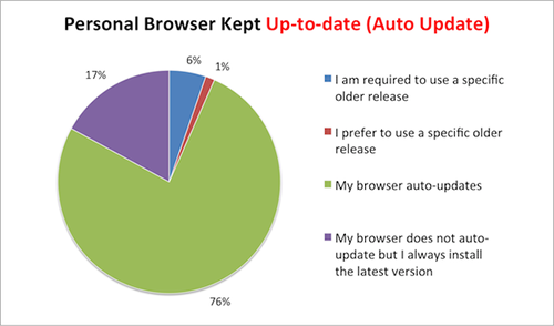 Primary_Browser_Kept_UpToDate