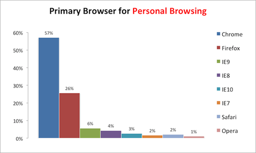 Primary_Browser_Personal_Browsing